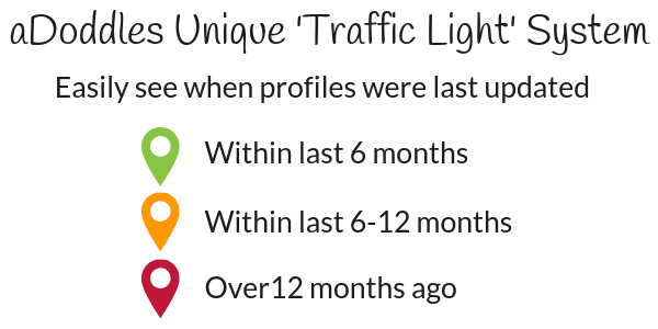 Traffic Light System, easily see when profiles were last updated based on colour (green last 6 months, orange 6-12 months and red over 12 months ago)